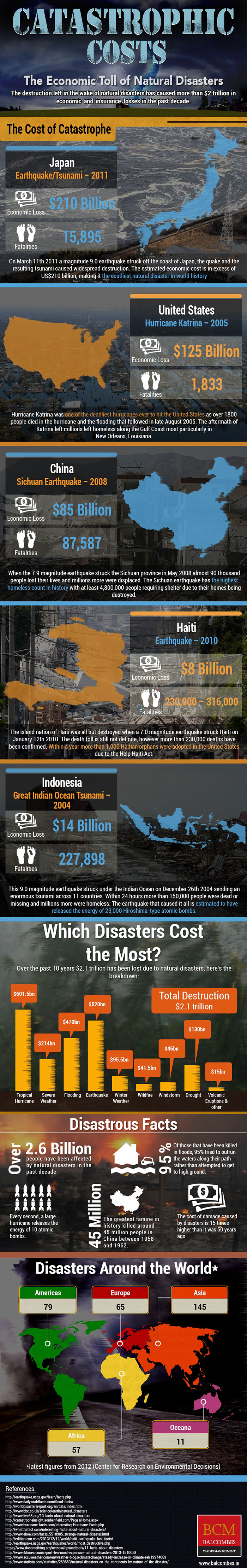 Source: http://www.emergencyvisions.com/catastrophic-costs-economic-toll-natural-disasters/