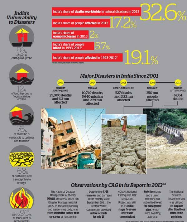 India disasters infographic