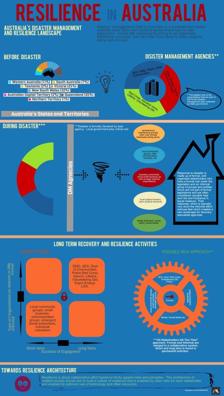 resilience-in-australia-infographic_ROADMENDER